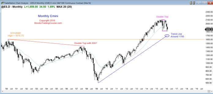 Miesięczna świeca S&P500 Emini wciąż pozostaje w rocznym zakresie zmienności po 7 latach trendu wzrostowego.