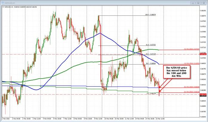 Wykres NZD/USD H1 - źródło: ForexLive