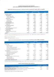 Wybrane skonsolidowane dane finansowe grupy kapitałowej GPW