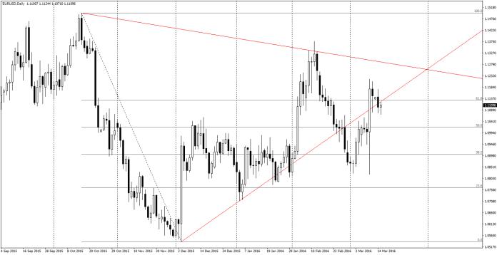 Silna obniżka mediany kropek na koniec 2016 roku może doprowadzić do wzrostów EUR/USD, utrzymanie na odpowiednim poziomie do spadków