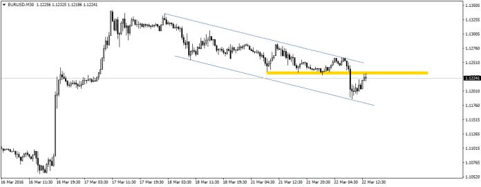 EUR/USD koryguje poranne spadki. Czy byki zdołają pokonać opór sprzedających?