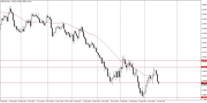 GBP/USD D1 - cena przebija kilkumiesięczne wsparcie