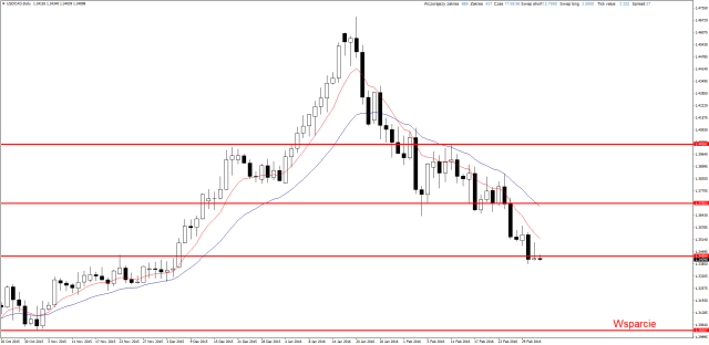 USDCADDaily 3 3 2016