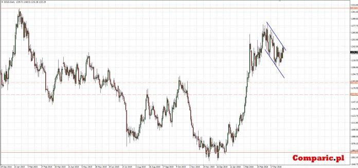 Wykres złota dla interwału D1.