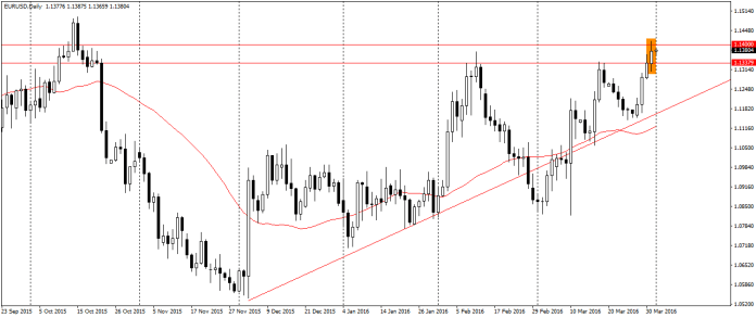 EUR/USD w czwartek ostatecznie zamknęło się jednak pod 1.14