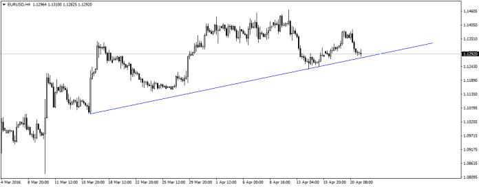 EUR/USD znajduje się blisko średnioterminowej linii trendu wzrostowego. Dodatkowo, wciąż jesteśmy w okolicy poziomu 1,1300.