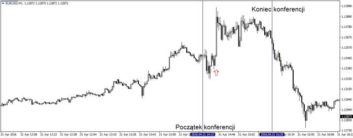Wykres minutowy EUR/USD podczas trwania konferencji prasowej Mario Draghiego