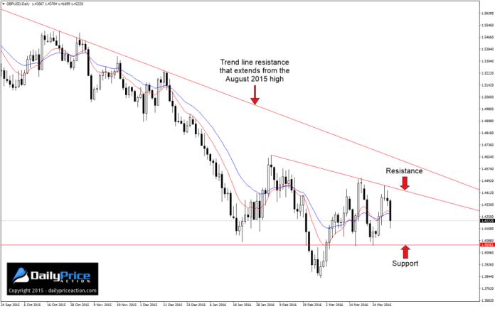 GBPUSD-potential-reversal-pattern-1024x640