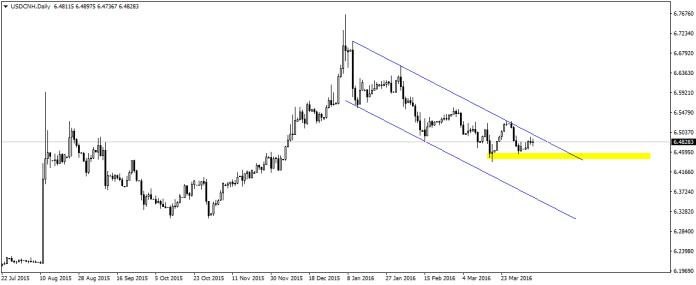 USD/CNH od początku roku pozostaje w stabilnym trendzie spadkowym.