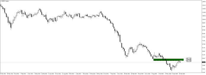 brent-w1-admiral-markets-as-1