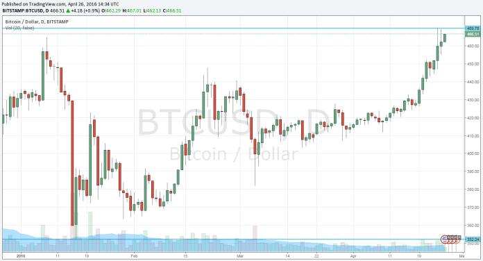 BTCUSD D1 - Bitcoin wzrasta od początku roku już o ponad 100USD
