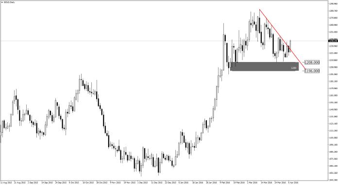 gold-d1-admiral-markets-as-4