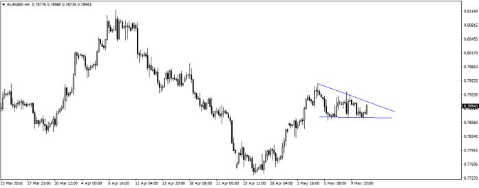 EUR/GBP lekko w górę podczas pierwszych godzin sesji.