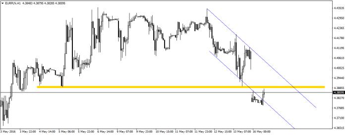 EUR/PLN powróciło do wcześniej uformowanego kanału spadkowego. Przed ceną jednak znajduje się strefa oporu.