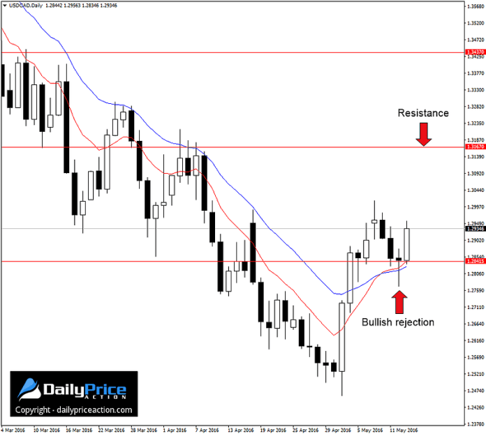 USDCAD-bullish-rejection