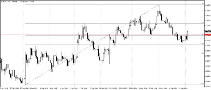 EUR/USD D1 wyraźnie pokonuje opór po NFP