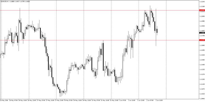 EUR/USD H1 – w trakcie posiedzenia EBC para testował zarówno dzisiejsze szczyty, jak i wtorkowe maksima