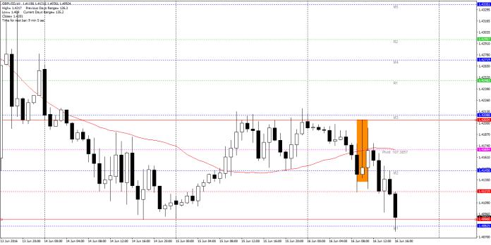 GBP/USD H1 – potężny pin bar pod dziennym pivotem i 33SMA, a następnie spadki, które zatrzymały się dopiero w okolicach okrągłego poziomu 1.4090 (dołki z 14 czerwca).