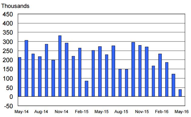 Dostosowane sezonowo wartości NFP