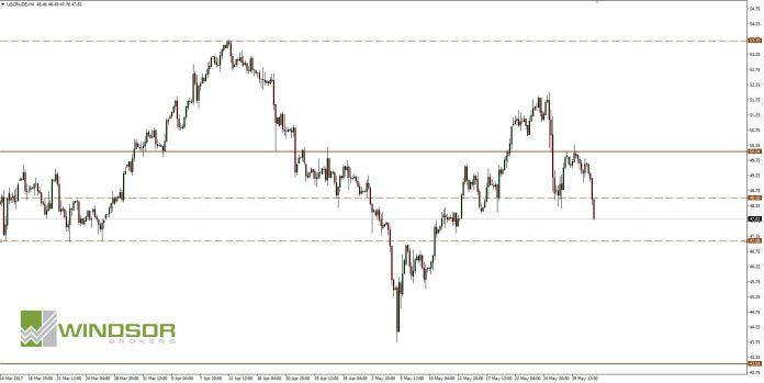 Ropa Crude WTI H4