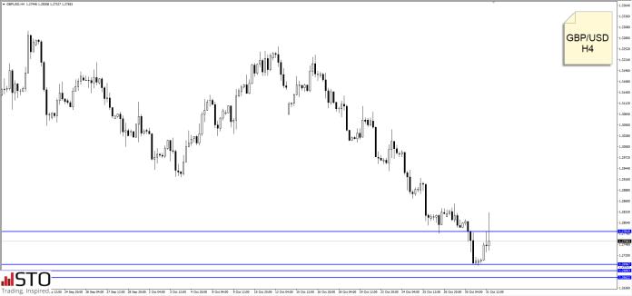 Rynki zwrócone w stronę jutrzejszej konferencji BoE. Co dalej z GBP? – komentują duże banki