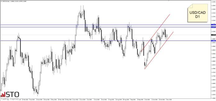 USD/CAD i GBP/USD oczami analityków Scotiabanku