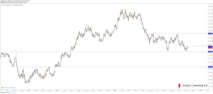 Notowania pary walutowej EURUSD D1