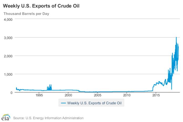 Tygodniowy eksport ropy z USA. Źródło: eia.gov