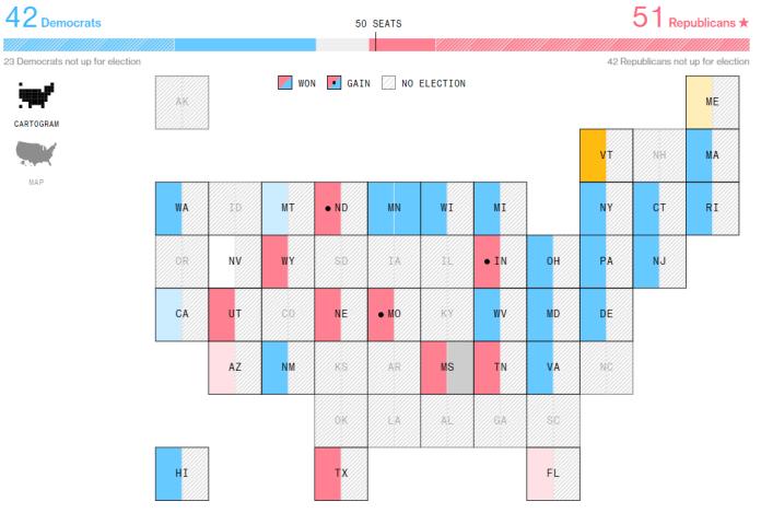 wyniki senat usa