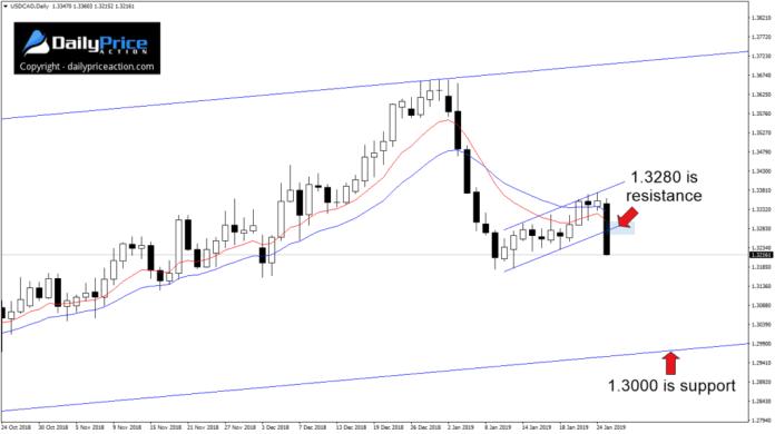 Na parze walutowej USDCAD rysuje krótkoterminowy kanał wzrostowy, który wygląda na niedźwiedzią formację kontynuacji