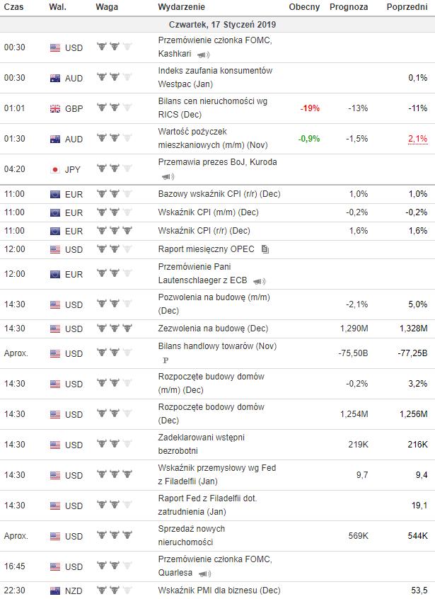 kalendarz makroekonomiczny 17.01.2019