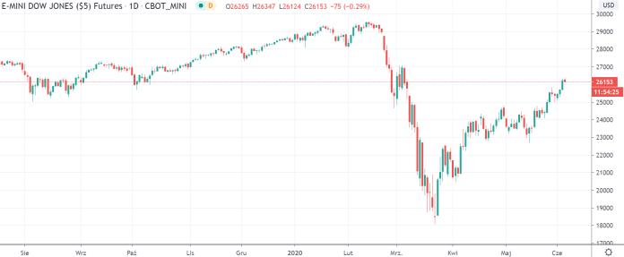 Kurs Dow Jones na interwale dziennym, tradingview