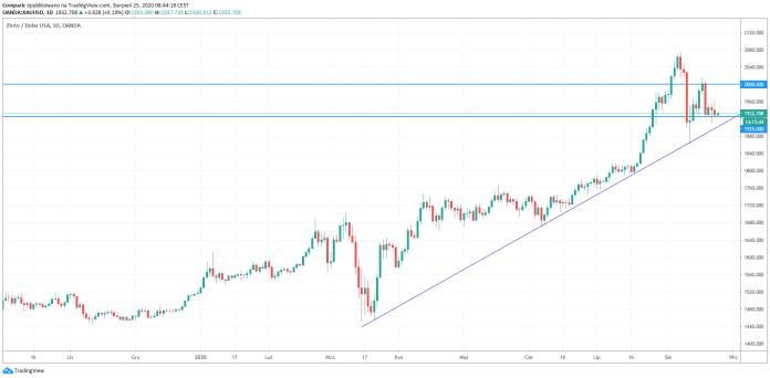 Cena złota odbija we wtorek. Inwestorzy czekają na ruch szefa Fed.