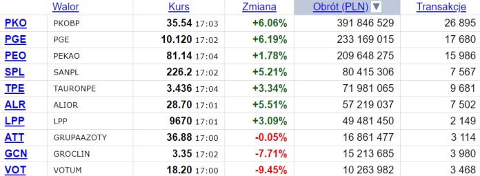 Walory największych banków w Polsce na poziomie najwyższym od 12 miesięcy.