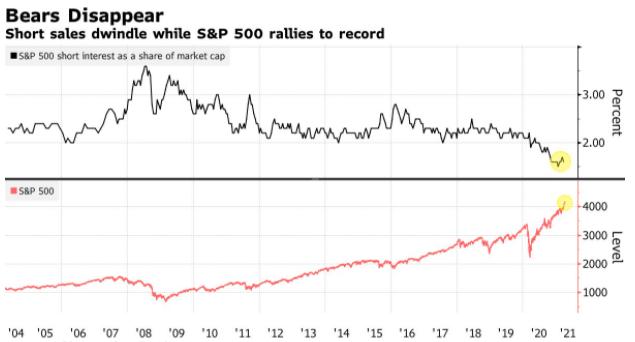 wykres Bloomberg, short sales