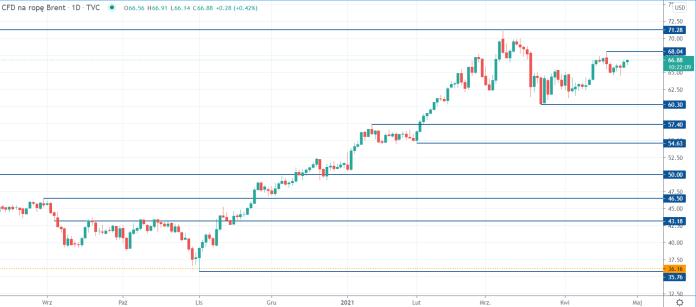 Kurs ropy Brent na interwale dziennym, tradingview