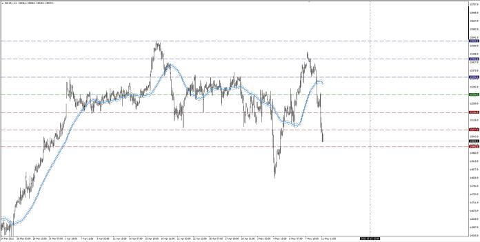 wykres DAX H1 11.05.2020 3