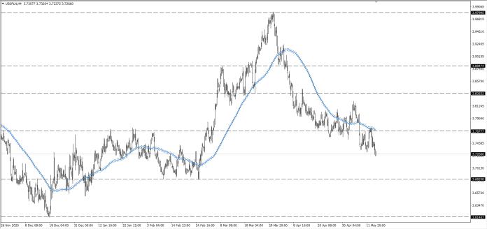 wykres Kurs dolara USDPLN H4 15.05.2021