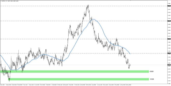 wykres Kurs dolara USDPLN H4 24.05.2021
