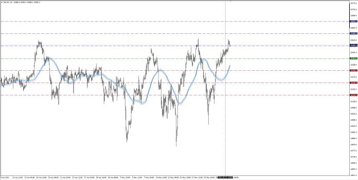wykres DAX H1 24.05.2021