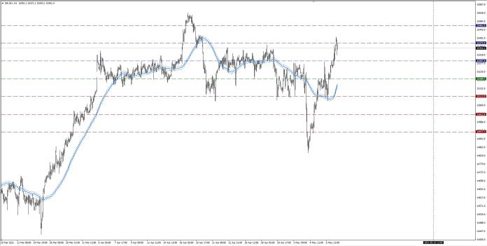 wykres DAX H1 07.05.2021 2