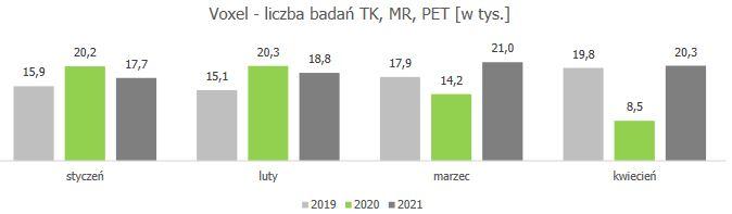 Voxel przedstawił wyniki finansowe za I kw. 2021 r., zysk netto wzrósł o 380% rdr