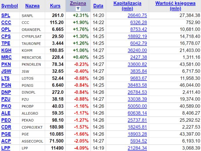 7 z 20 składowych wig20 zyskuje na wartości w poniedziałek po 14