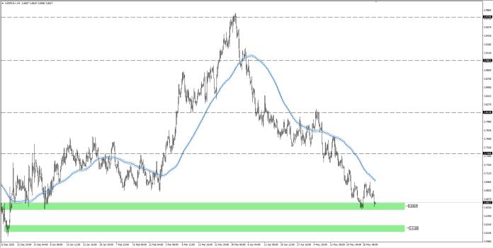 wykres Kurs dolara USDPLN H45 01.06.2021