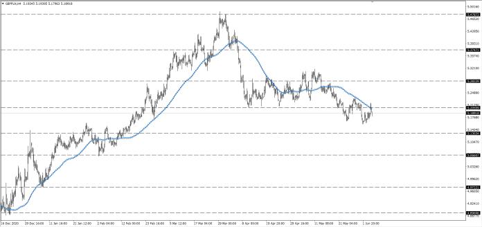 wykres Kurs funta GBPPLN H4 06.06.2021