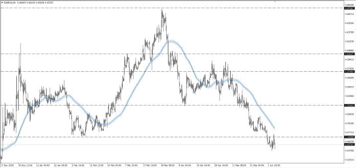 wykres Kurs euro EURPLN H4 06.06.2021