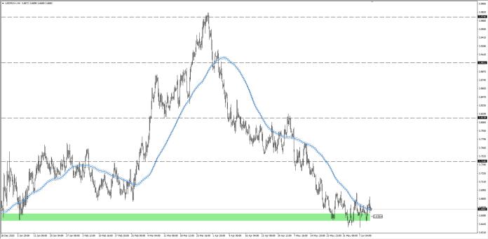 wykres Kurs dolara USDPLN H4 11.06.2021
