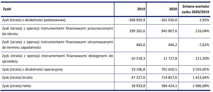 Wyniki finansowe sektora domów maklerskich w 2019 i 2020 r.