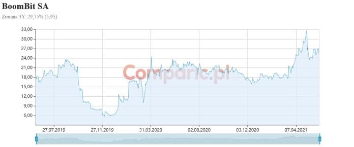 BoomBit notuje rekordy sprzedaży, rozwijając jednocześnie segment wydawniczy. Analiza fundamentalna Konrada Książaka