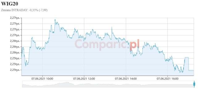 Frankowe widmo powraca nad banki. PKO BP i Santander kończą poniedziałek tracąc -1,73% i -3,40%
